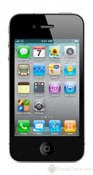 Apple iPhone 4S / IP4S